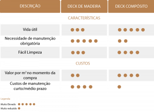 Decks para exteriores: Diferenças entre a madeira e o compósito